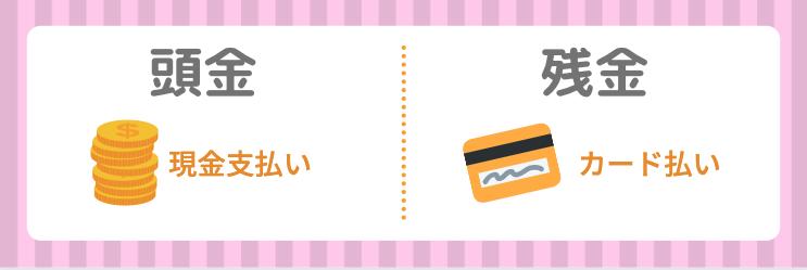 キレイモの頭金支払いシミュレーション